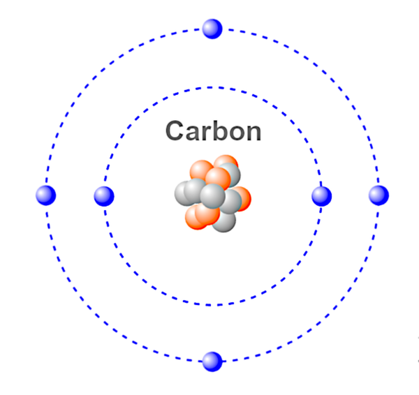 This is an illustration of a carbon atom. 